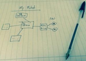 Block diagram of robot project
