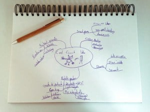brainstorming techniques mindmap