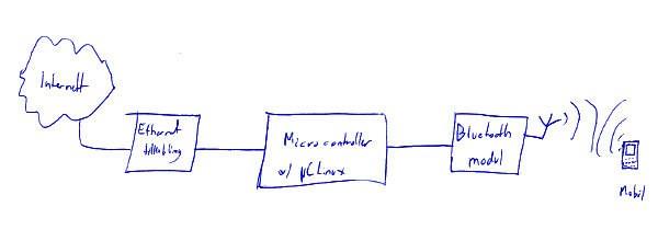 bt_internett-block-diagram