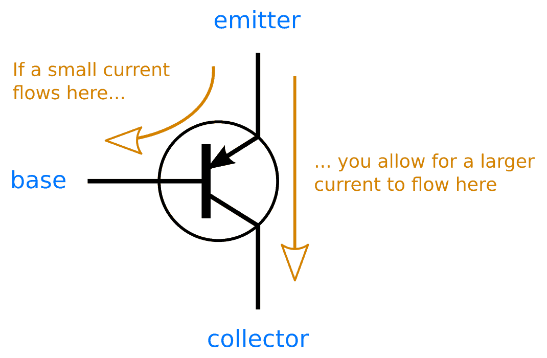 pnp transistor how does it work build electronic circuits rh build electronic circuits com PNP Transistor Symbol How a PNP Transistor Works