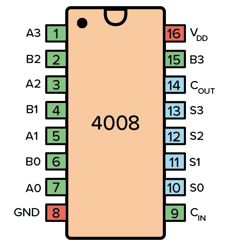 Pinout for the 4008 IC