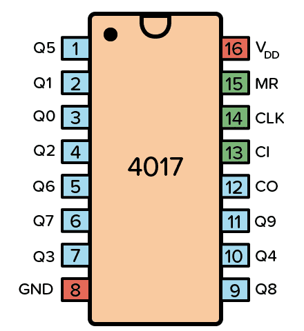 Pinout for the CD4017 IC