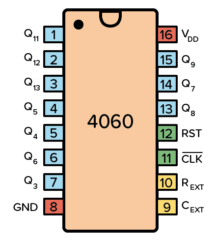 Pinout for the 4060 IC