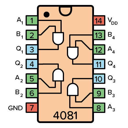Pinout for the 4081 IC