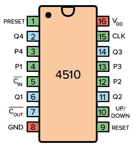 Pinout for the 4510 IC