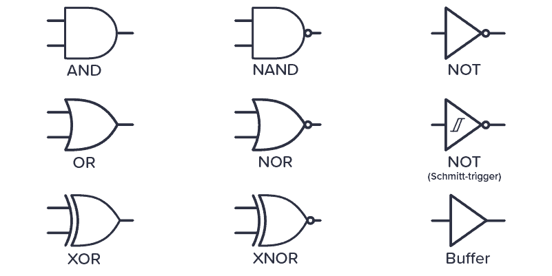 Schematic symbols for the logic gates