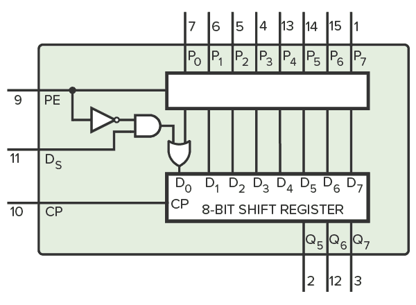 Function diagram of the CD4014