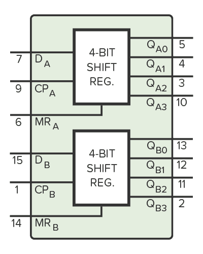CD4015 functional diagram showing the two internal shift registers.