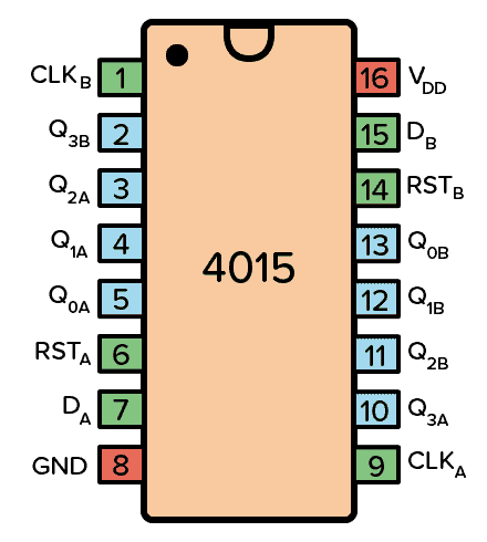 Pinout for the 4015 IC
